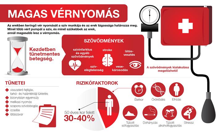 mi hasznos a magas vérnyomás esetén