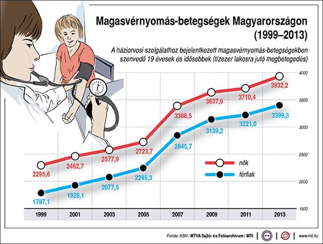 magas vérnyomás epidemiológia