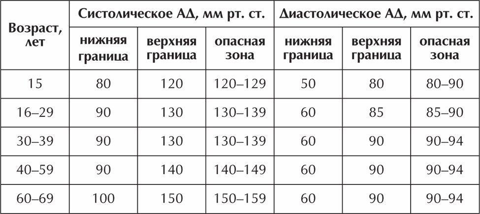 no-shpa és magas vérnyomás hová vezet a magas vérnyomás