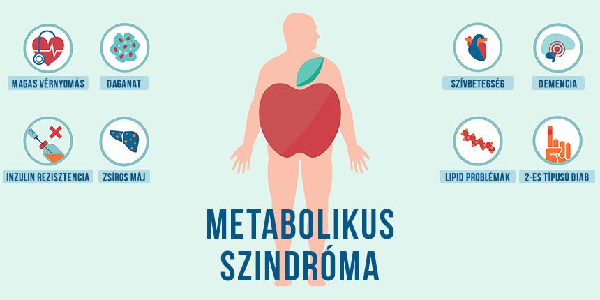 metabolikus szindróma és magas vérnyomás remegés a magas vérnyomásból