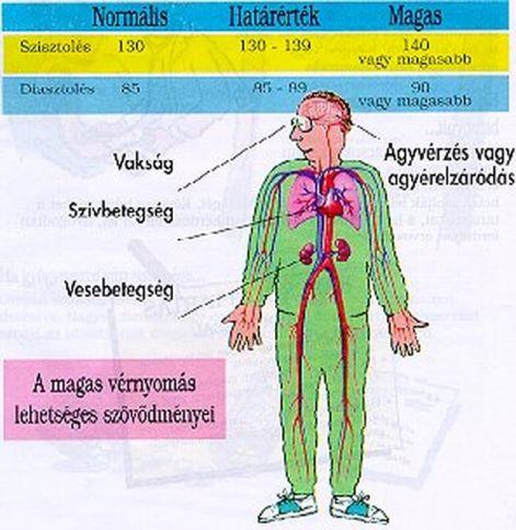jelek magas vérnyomás szájszárazság magas vérnyomással