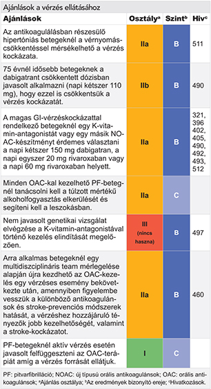 asd-2 hipertóniában szenvedők számára