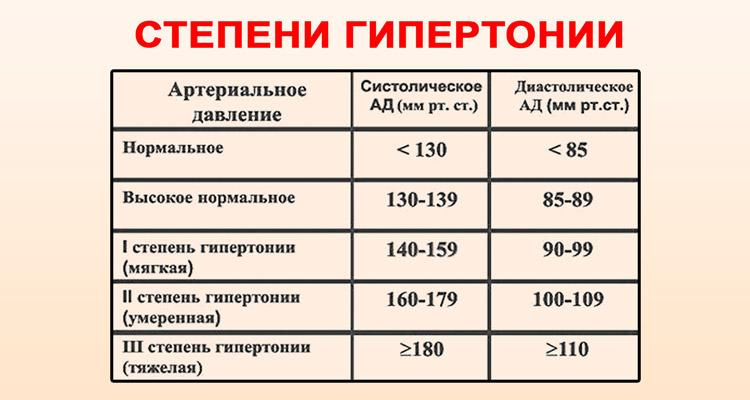 alacsony magas vérnyomás
