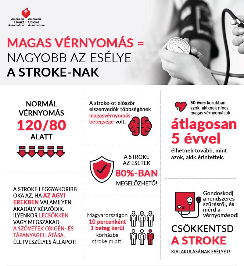 betegség magas vérnyomás kezelése hartil magas vérnyomás esetén
