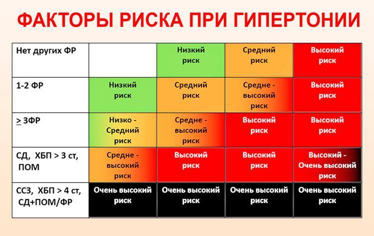 magas vérnyomás 2 fok 4 fok kockázat cikk hipertónia és cukor