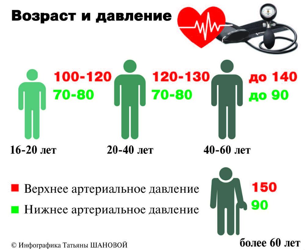 magas vérnyomás nyomásmutatók a magas vérnyomás tünetei és kezelése