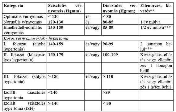 a hipertónia stabilizálása