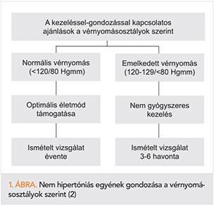 hipertónia kezelésének megközelítése