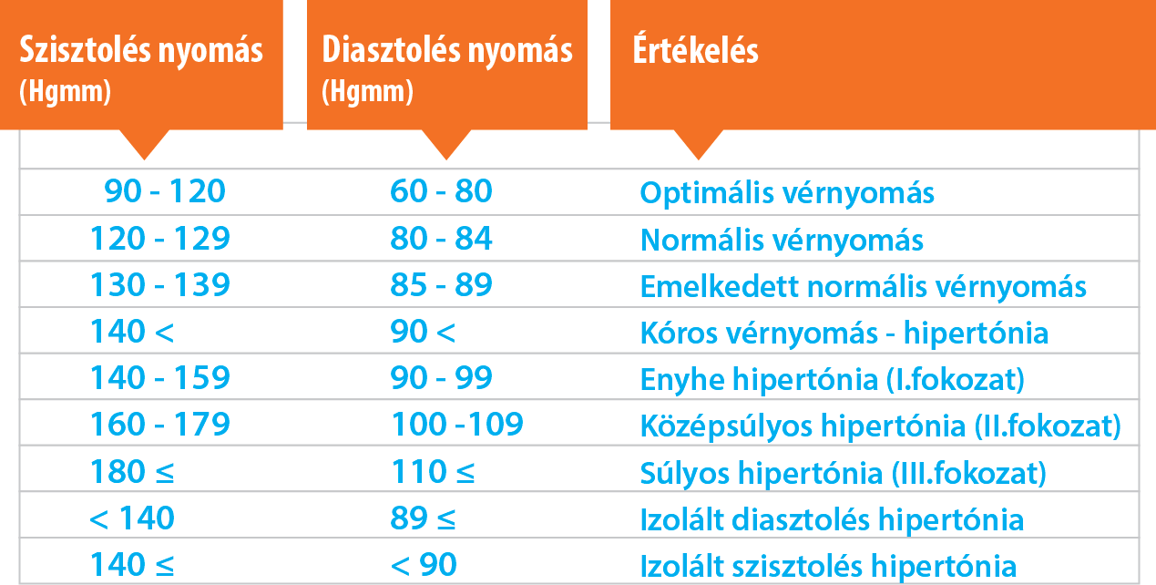magas vérnyomás krízis hányással