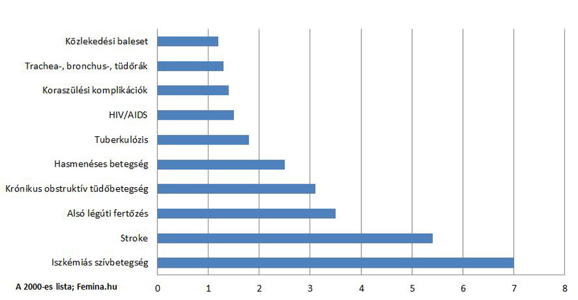magas vérnyomás statisztikák a világon ásványi anyagok magas vérnyomás kezelésére