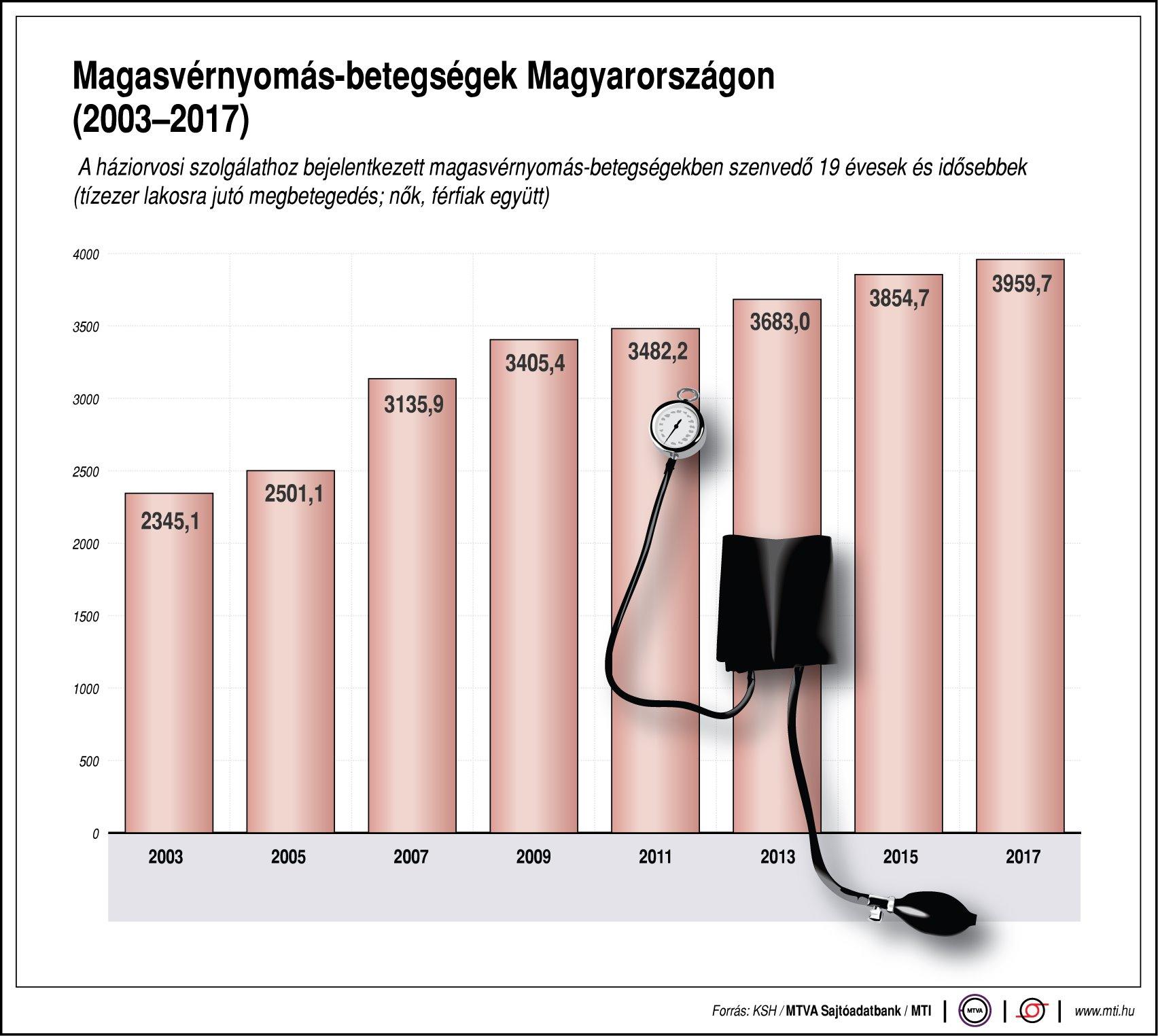 magas vérnyomás megelőzési program szolgáltatás magas vérnyomásban szenvedő szervekben