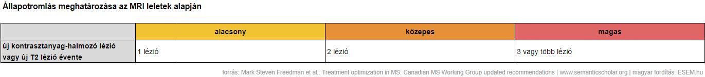 magas vérnyomás 1 és 2 fokos kezelés