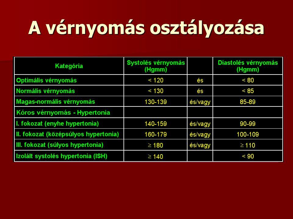 cukorbetegség magas vérnyomás