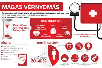 üröm kezelésére magas vérnyomás