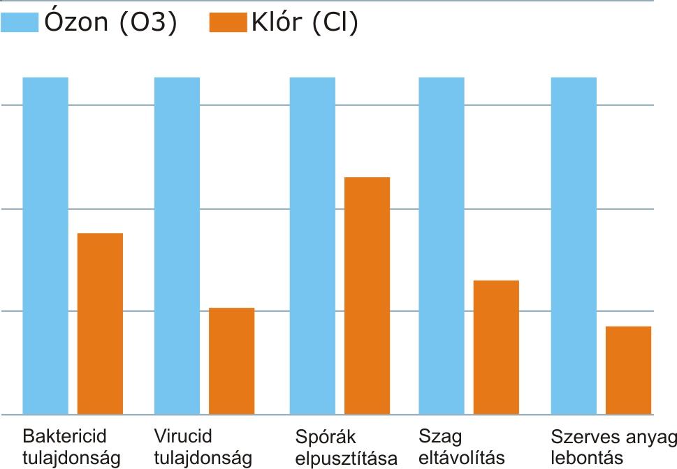 magas vérnyomás kezelése ózonnal magas vérnyomás 1 2 3 fok és leírás