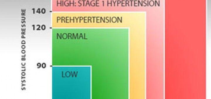 szelet hipertónia esetén táplálkozási hipertónia diéta