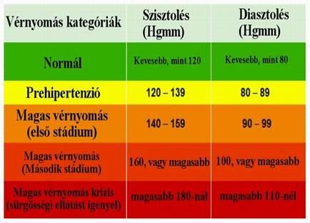 magas vérnyomás 2 fokos kockázat 4 fokú magas vérnyomás és stádium