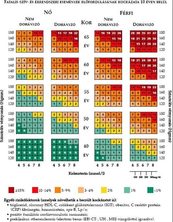 magas vérnyomás kockázata sso magas vérnyomás és valemidin