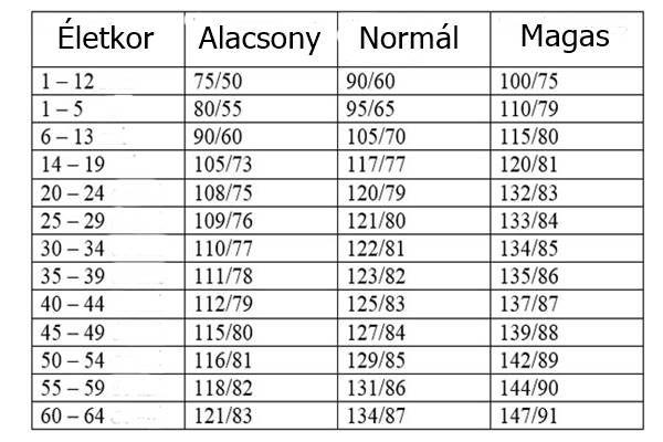ha a magas vérnyomásnak alacsony a vérnyomása magas vérnyomás a 35 fórumon