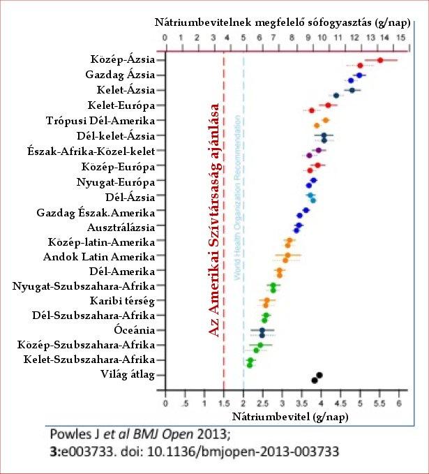 magas vérnyomásból Európában enyhe gyógyszerek magas vérnyomás ellen