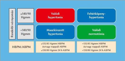 a hipertónia kezelésének új módja