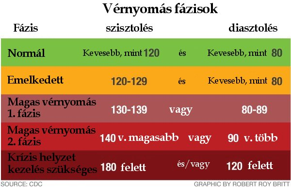 a magas vérnyomás modern problémái