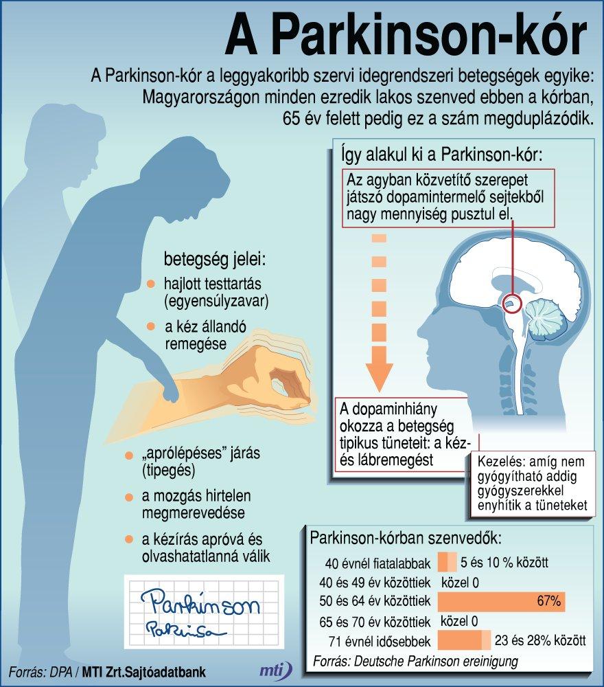 citeratabor.hu | Parkinson-kór: vérnyomáscsökkenés étkezés után