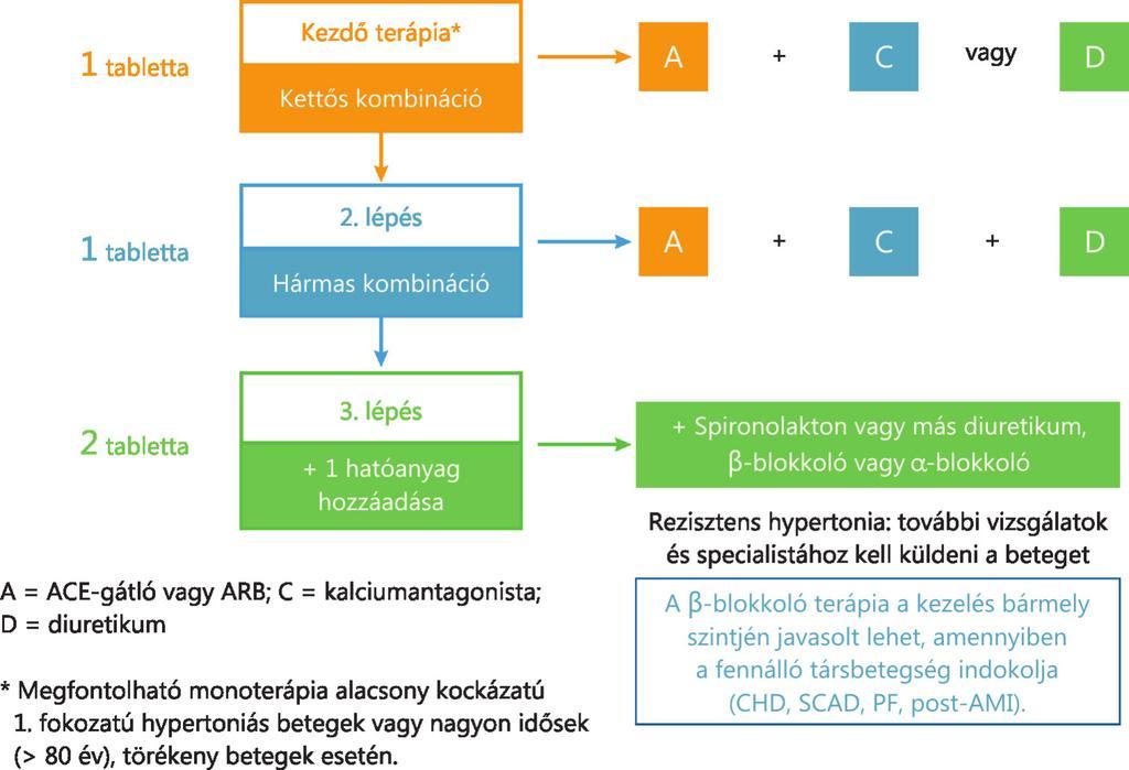 vészhelyzet magas vérnyomás esetén hipertónia 1 statisztikák
