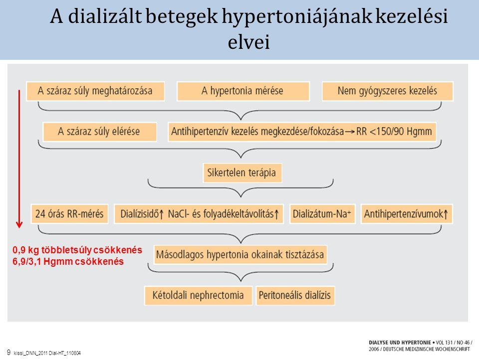 csökkent súlyú hipertónia nyomásból származó magas vérnyomás elleni gyógyszerek