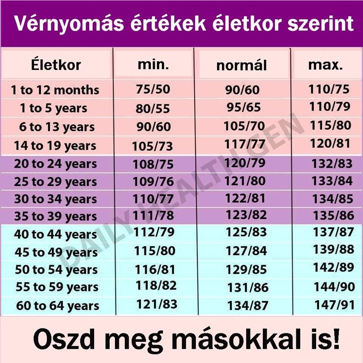 magas vérnyomás poszterek Szeretném kezelni a magas vérnyomást