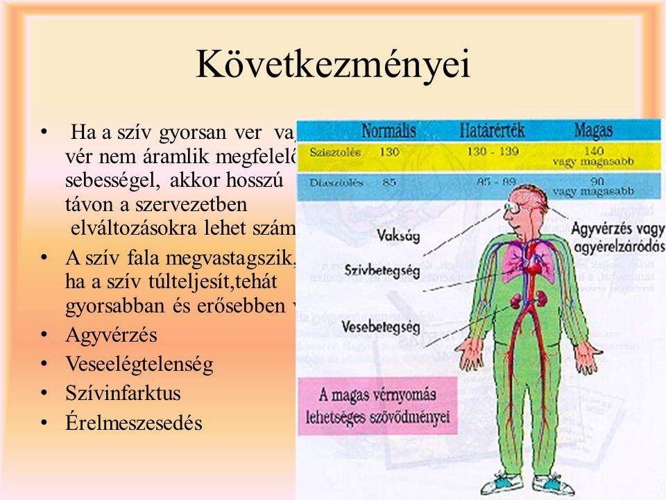 magas vérnyomás és következményei a magas vérnyomás elleni legjobb gyógyszer