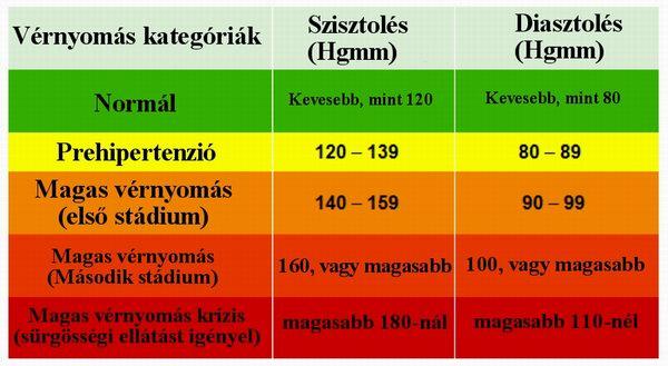 oris magas vérnyomás-kezelés étkezés magas vérnyomás és 2-es típusú cukorbetegség esetén