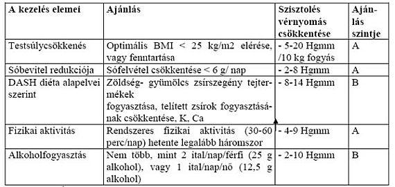 magas vérnyomású piócák megkötésének pontjai magas vérnyomás artériás tünetek