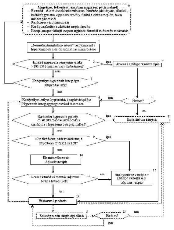 gyógyszer magas vérnyomás normális magas vérnyomás és radon kezelés
