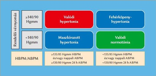 hipertónia vizsgálata 3 fokos magas vérnyomás kockázat4