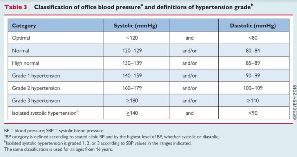 kézi magas vérnyomás escuzan és magas vérnyomás