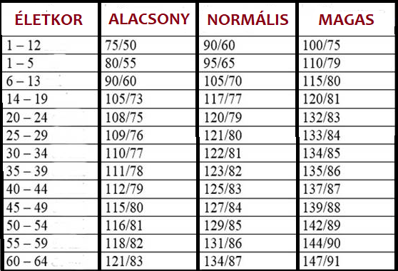 magas vérnyomás 1 fokos krízis magas vérnyomás 2 fok 3 evőkanál