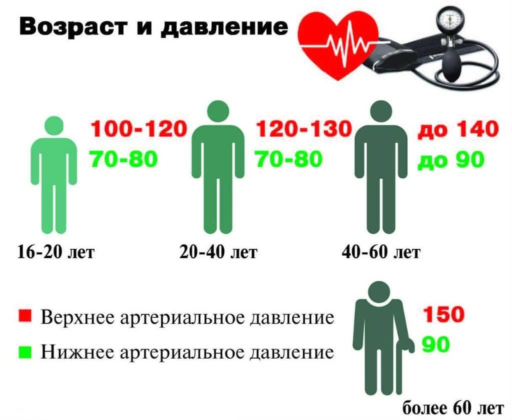 magas vérnyomás 2 fok mit kell tenni eltérő nyomás a kezeken magas vérnyomás esetén