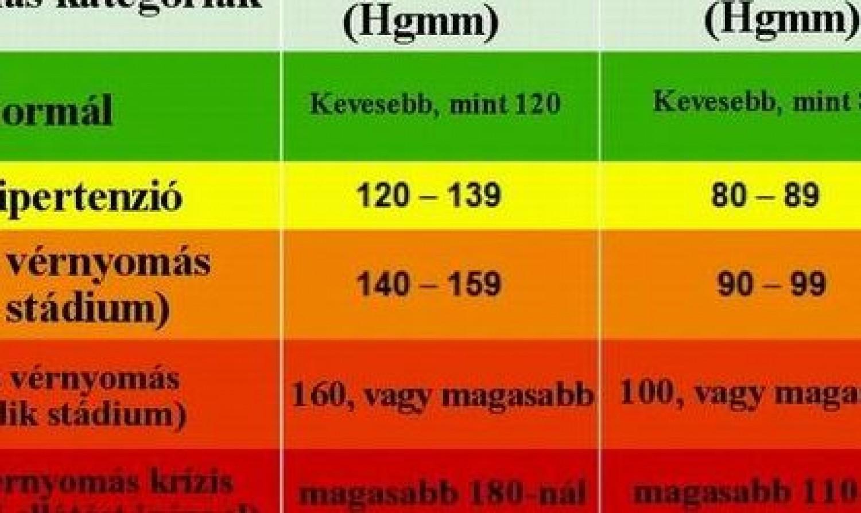 magas vérnyomás 2 fokos sport hiány okozta magas vérnyomás