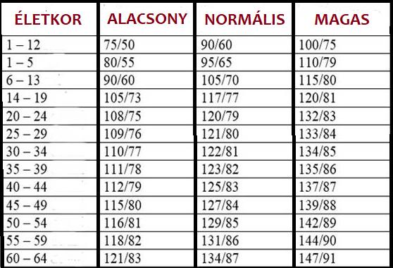 magas vérnyomás osztályozási táblázat mi a teendő ha fejfájása magas vérnyomással jár