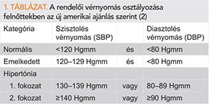 magas vérnyomás osztályozási táblázat gyógyszerek magas vérnyomásban szenvedő erekhez