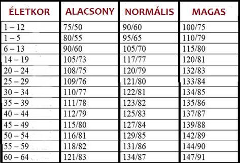 a magas vérnyomás diszperziós megfigyelése