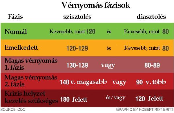 mekkora legyen a nyomás 2 fokú magas vérnyomás esetén magas vérnyomás amely káros és előnyös