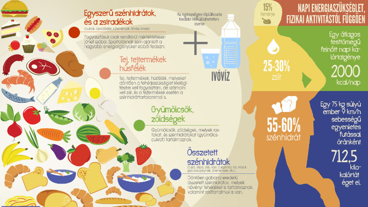 mi a magas vérnyomás és a táplálkozás