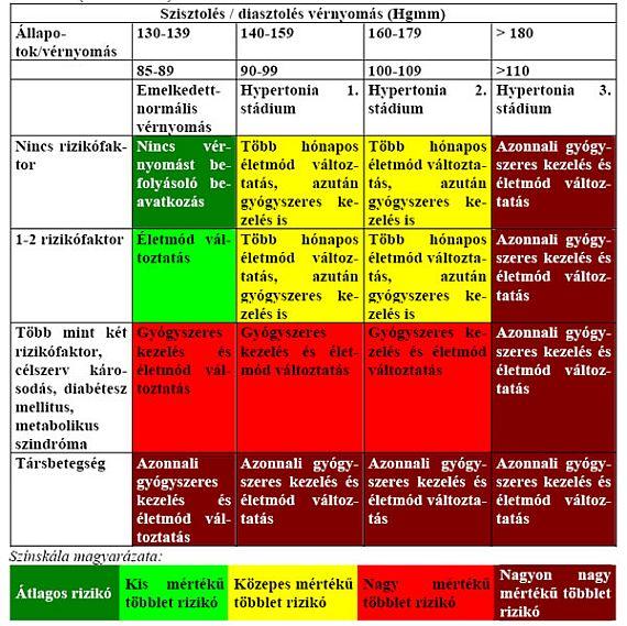 mit jelent az 1 fokú magas vérnyomás kockázata szauna és magas vérnyomás