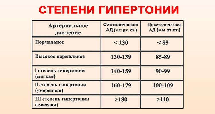 másodfokú magas vérnyomás kockázata 2
