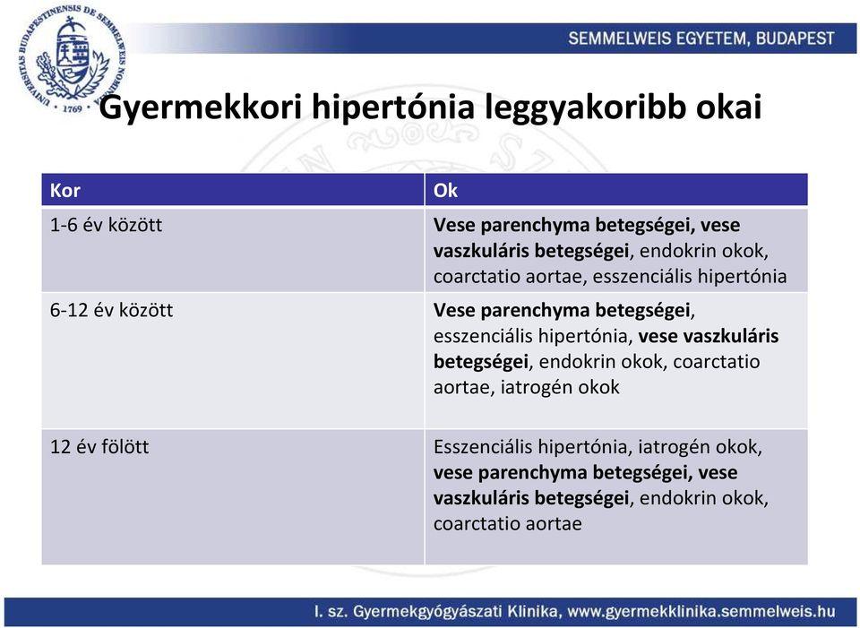 vaszkuláris hipertónia következményei