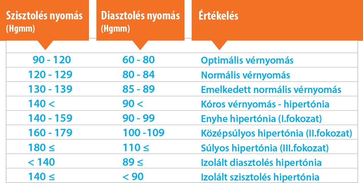 mi a 3 fokú magas vérnyomás kezelése
