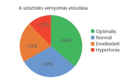 magas vérnyomás mértéke és kockázatai a 140 és 80 közötti nyomás hipertónia
