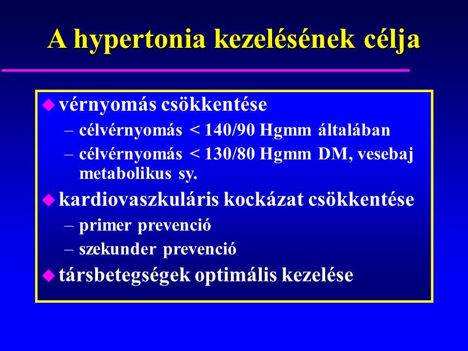 magas vérnyomás vagy vd tünetek hipodinamia mint a magas vérnyomás tényezője
